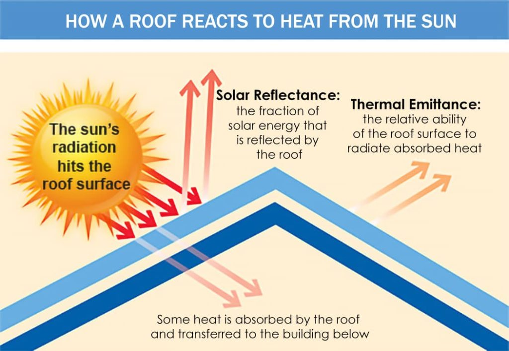 cool-roofing-advantages